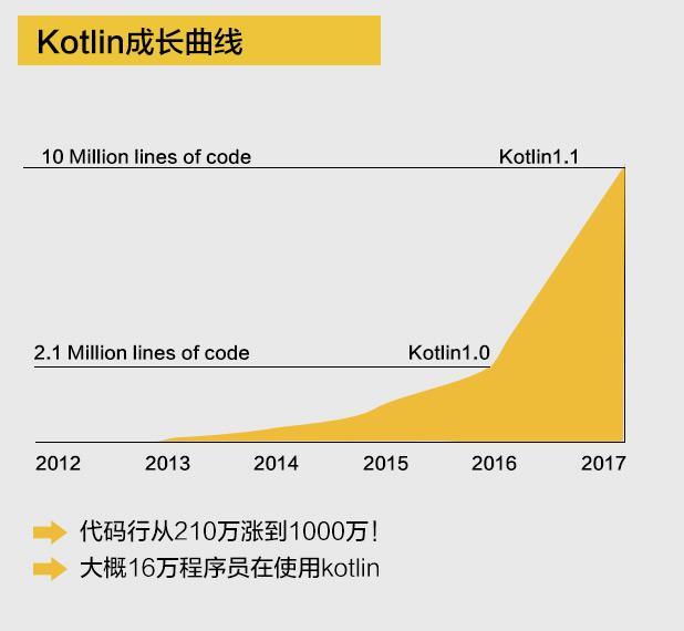 kotlin成长曲线.jpg